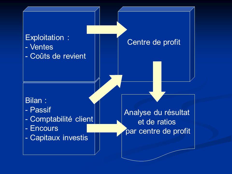 Exploitation : Ventes. Coûts de revient. Centre de profit. Bilan : Passif. Comptabilité client.