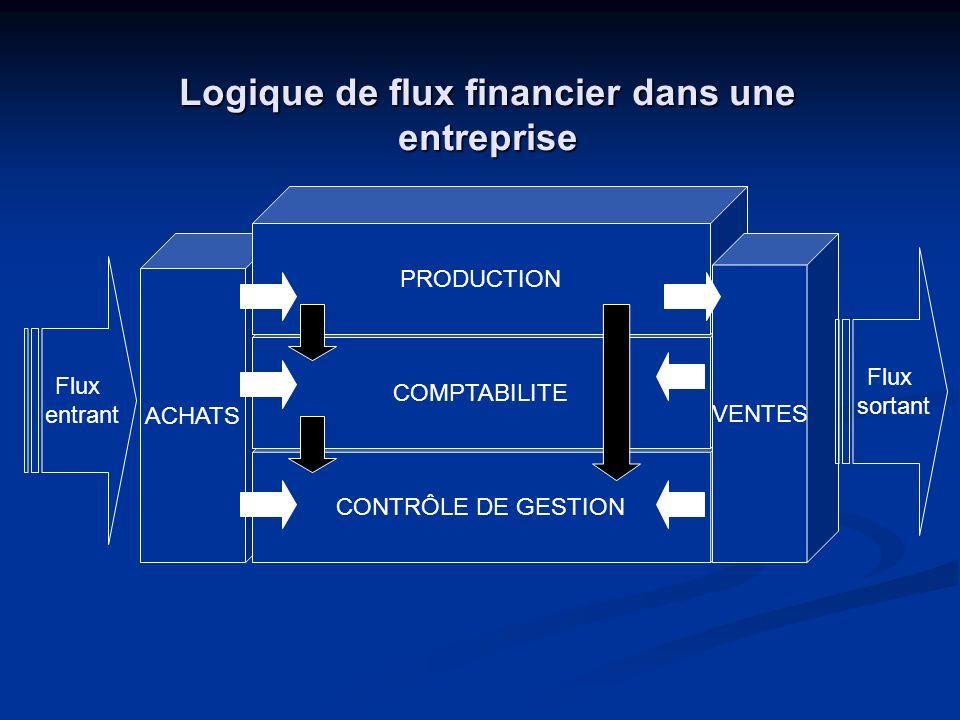 Logique de flux financier dans une entreprise