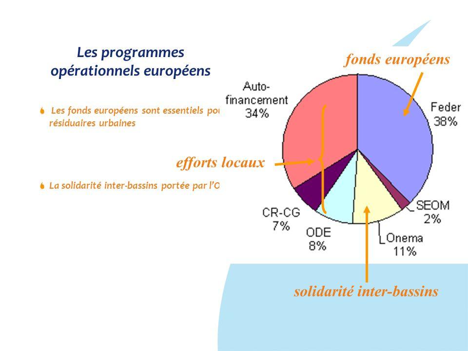 Les programmes opérationnels européens