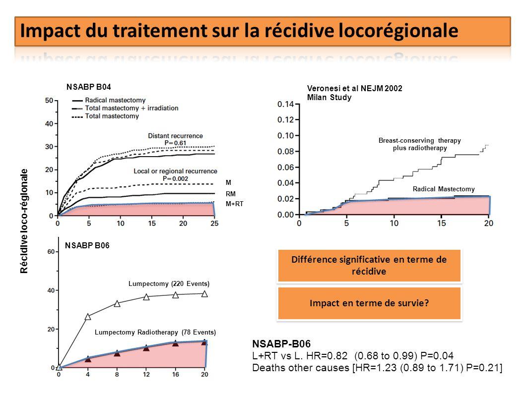 Impact du traitement sur la récidive locorégionale
