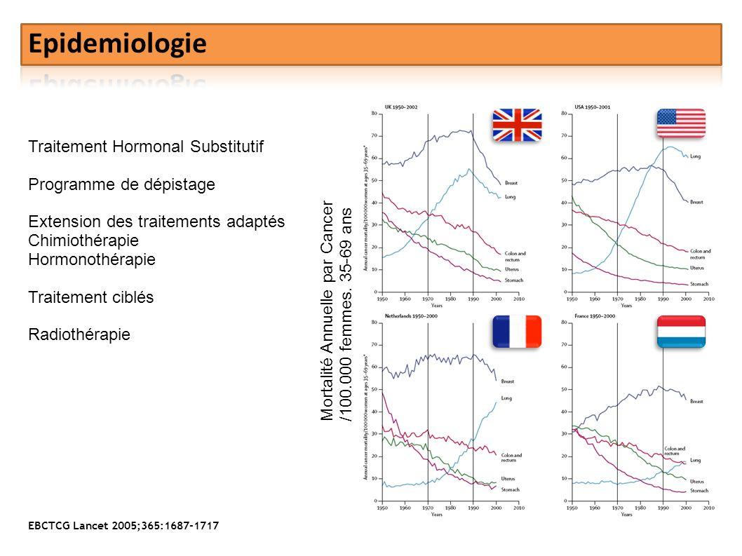 Epidemiologie Traitement Hormonal Substitutif Programme de dépistage