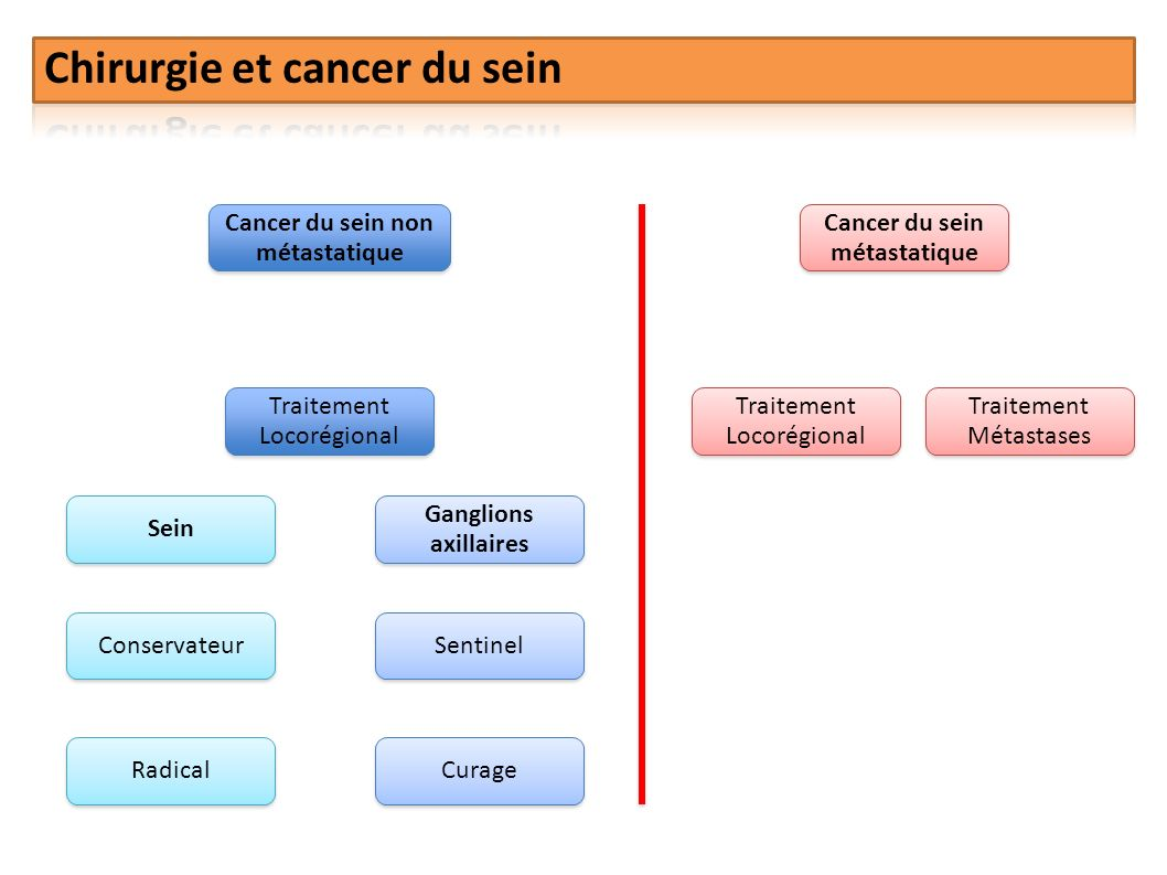 Cancer du sein non métastatique Cancer du sein métastatique