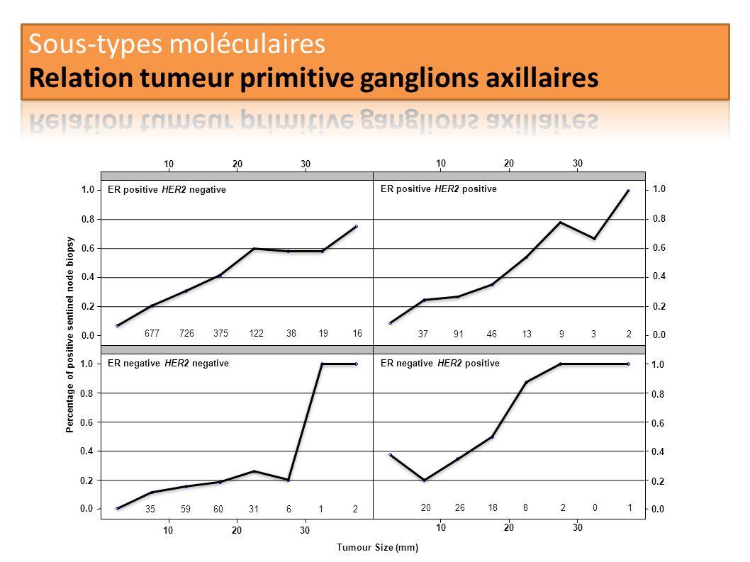 Sous-types moléculaires Relation tumeur primitive ganglions axillaires