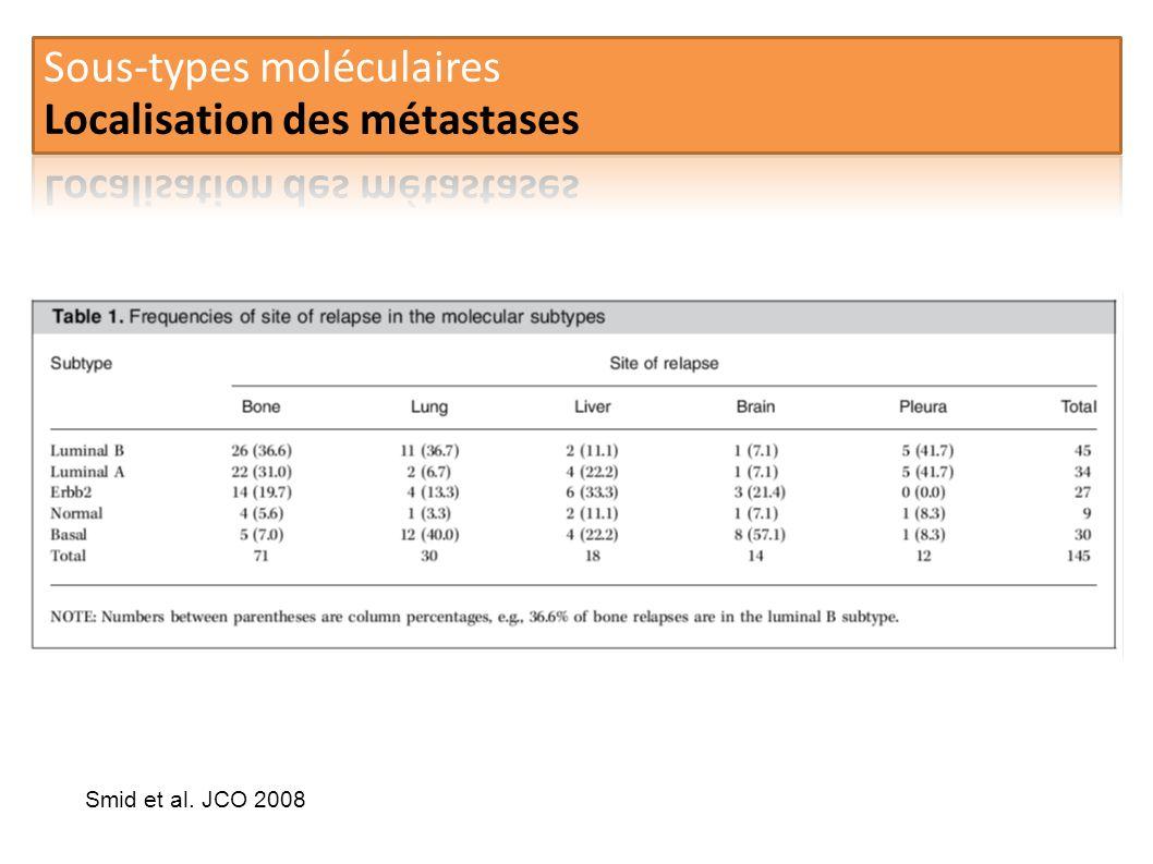Sous-types moléculaires Localisation des métastases
