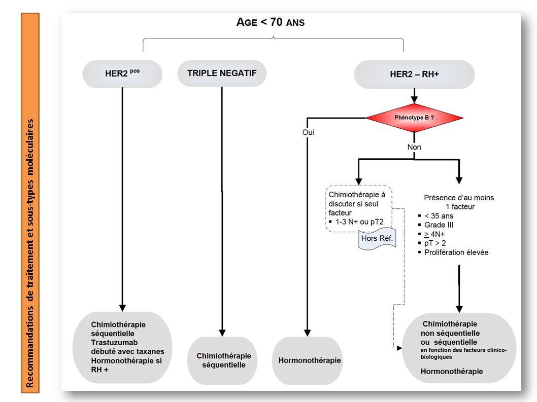 Recommandations de traitement et sous-types moléculaires