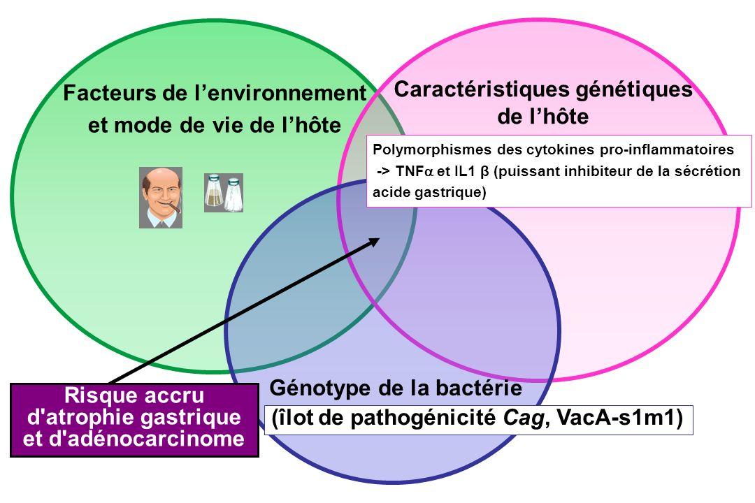 Facteurs de l'environnement Caractéristiques génétiques