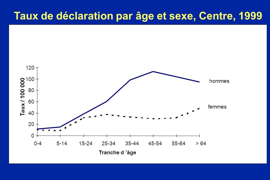 Taux de déclaration par âge et sexe, Centre, 1999