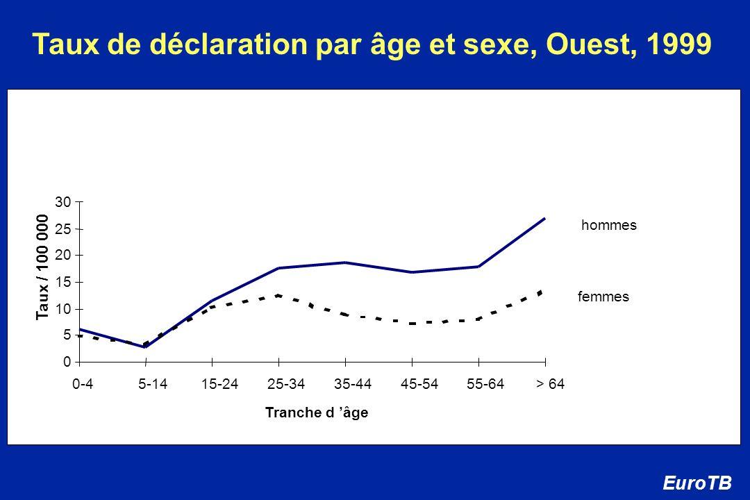 Taux de déclaration par âge et sexe, Ouest, 1999