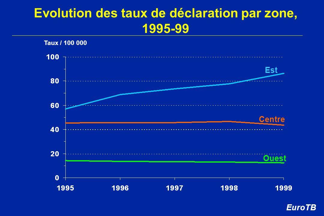 Evolution des taux de déclaration par zone, 1995-99