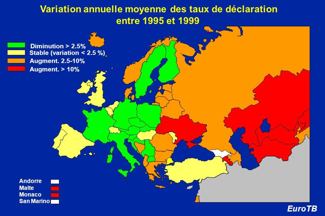 Variation annuelle moyenne des taux de déclaration