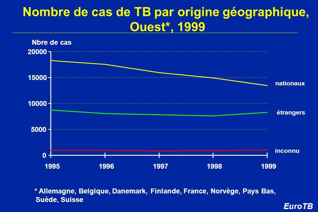 Nombre de cas de TB par origine géographique, Ouest*, 1999