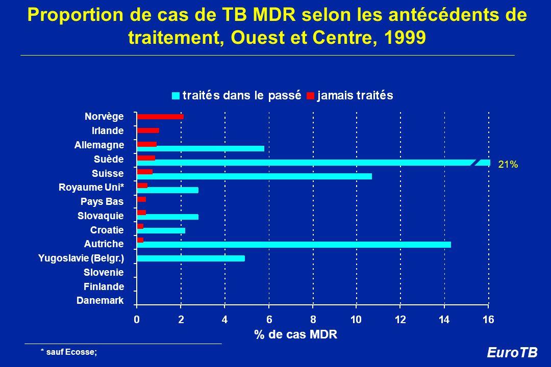 Proportion de cas de TB MDR selon les antécédents de traitement, Ouest et Centre, 1999