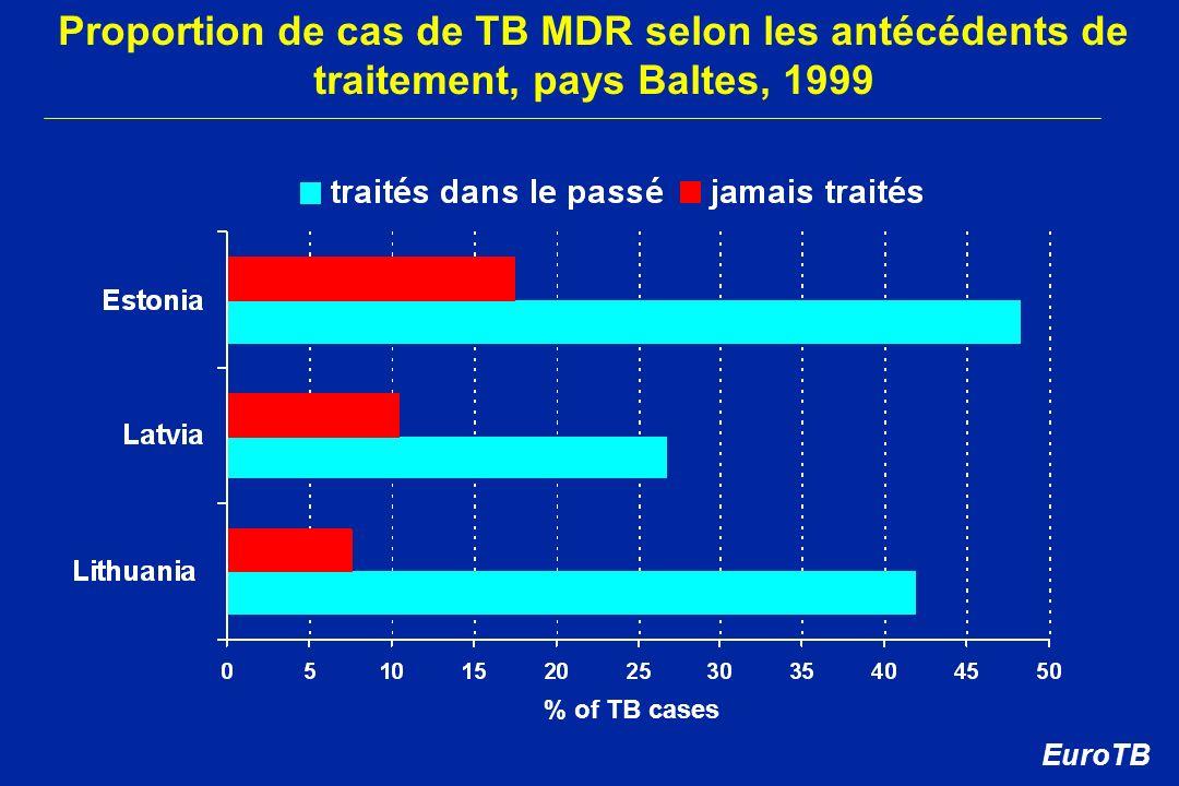 Proportion de cas de TB MDR selon les antécédents de traitement, pays Baltes, 1999