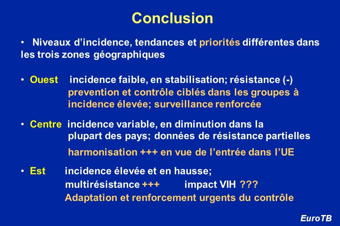 ConclusionNiveaux d'incidence, tendances et priorités différentes dans les trois zones géographiques.