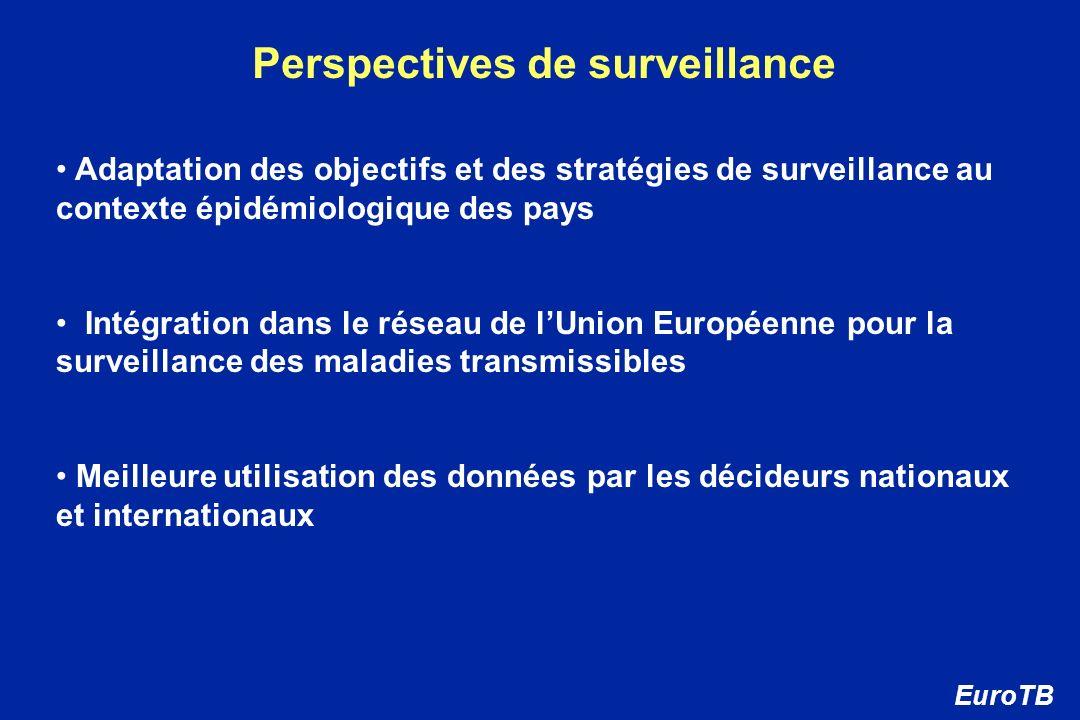 Perspectives de surveillance