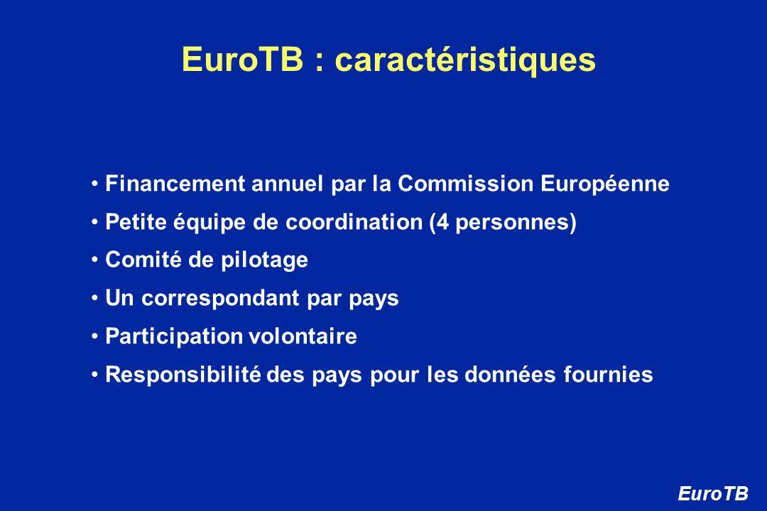 EuroTB : caractéristiques