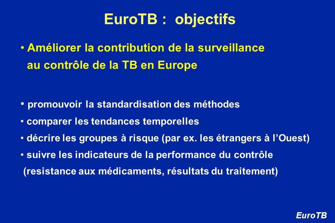 EuroTB : objectifs Améliorer la contribution de la surveillance
