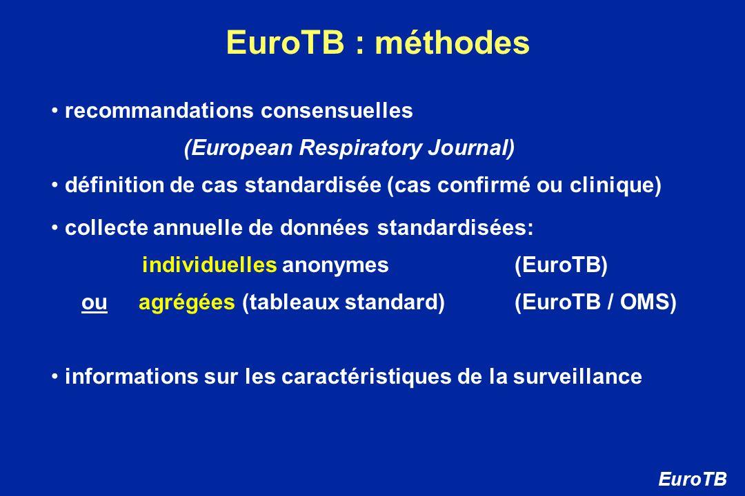 EuroTB : méthodes recommandations consensuelles