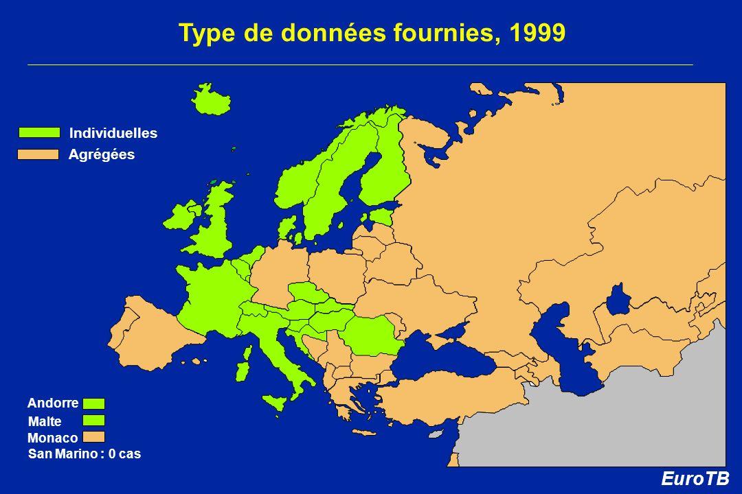 Type de données fournies, 1999