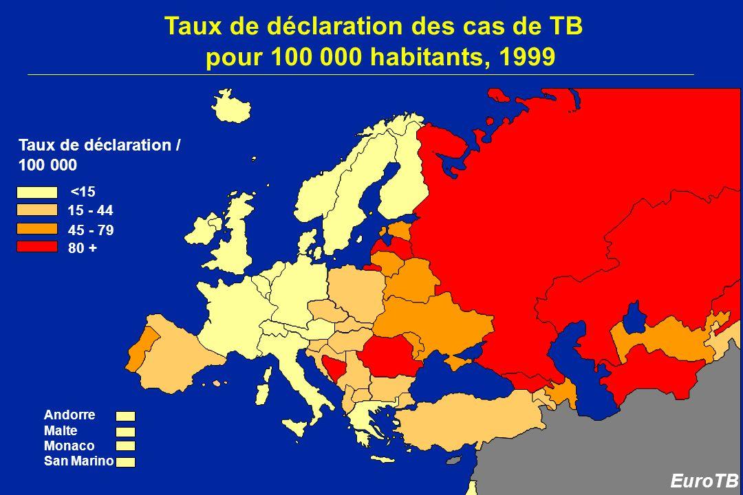 Taux de déclaration des cas de TB