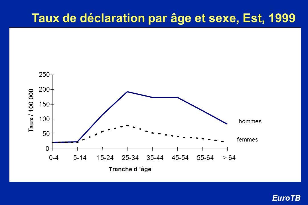 Taux de déclaration par âge et sexe, Est, 1999