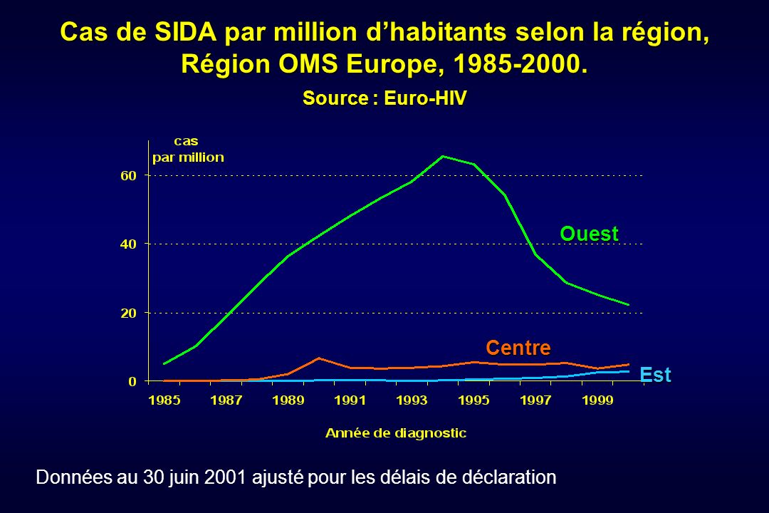 Cas de SIDA par million d'habitants selon la région,