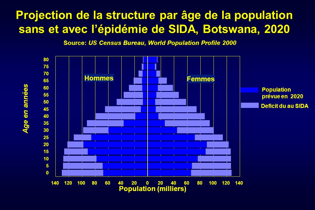 Projection de la structure par âge de la population