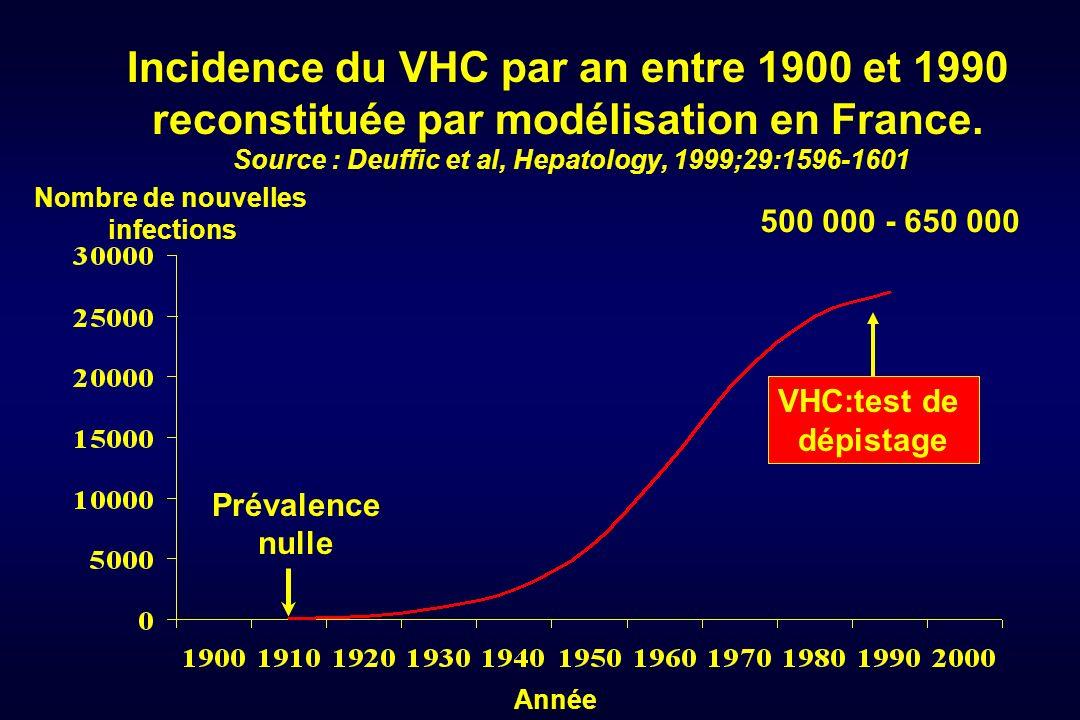 Incidence du VHC par an entre 1900 et 1990 reconstituée par modélisation en France. Source : Deuffic et al, Hepatology, 1999;29:1596-1601