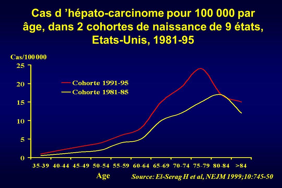 Cas d 'hépato-carcinome pour 100 000 par âge, dans 2 cohortes de naissance de 9 états, Etats-Unis, 1981-95