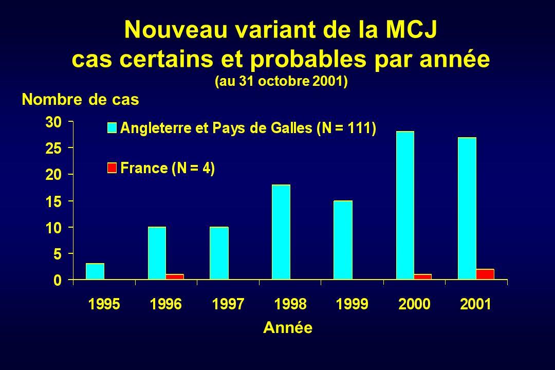 Nouveau variant de la MCJ cas certains et probables par année (au 31 octobre 2001)