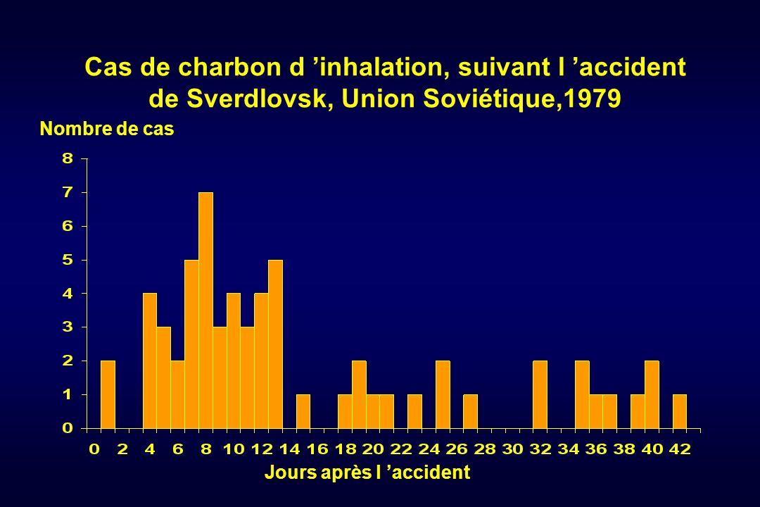 Cas de charbon d 'inhalation, suivant l 'accident de Sverdlovsk, Union Soviétique,1979