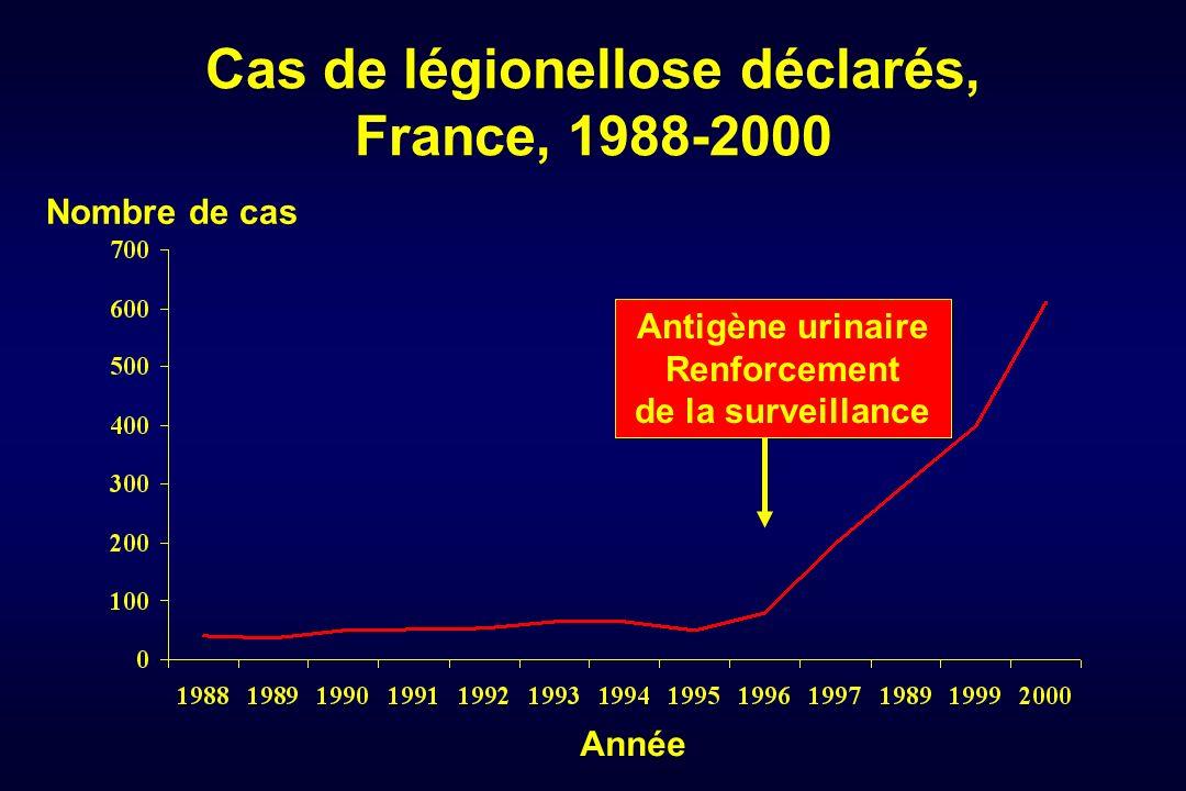 Cas de légionellose déclarés, France, 1988-2000