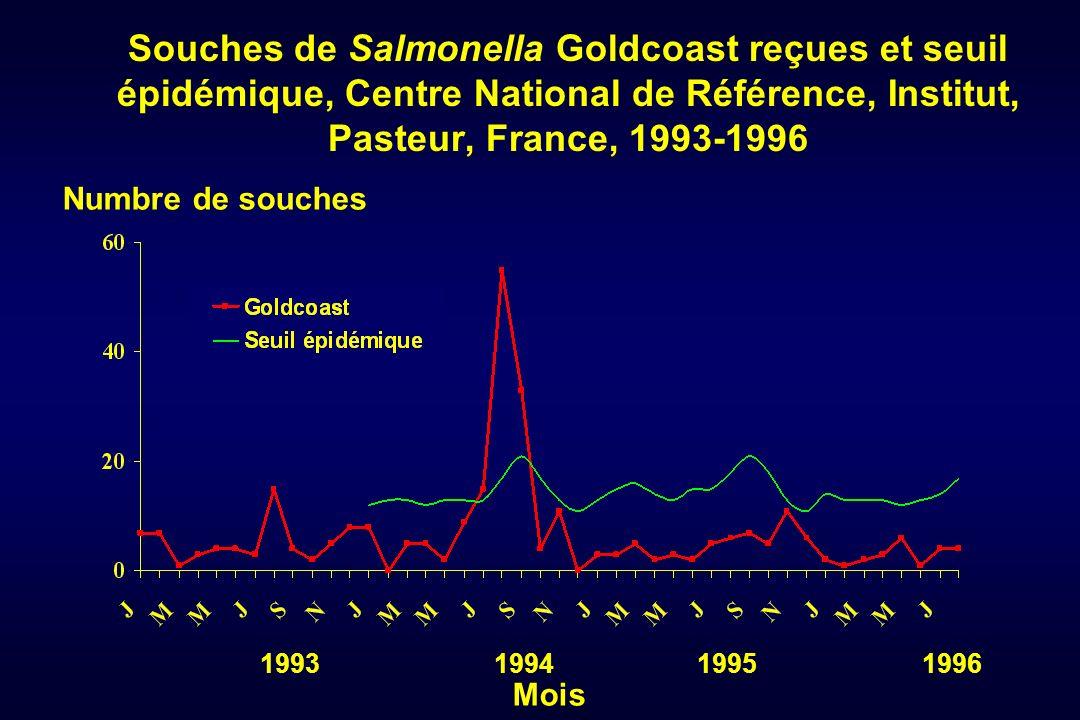 Souches de Salmonella Goldcoast reçues et seuil épidémique, Centre National de Référence, Institut, Pasteur, France, 1993-1996