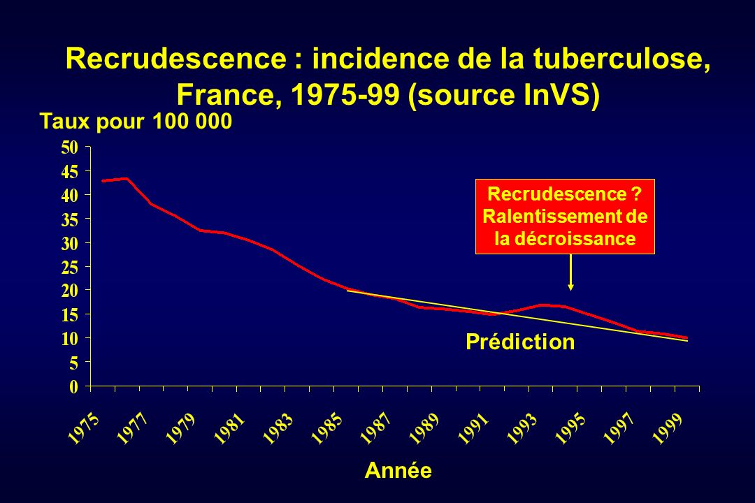 Recrudescence : incidence de la tuberculose, France, 1975-99 (source InVS)