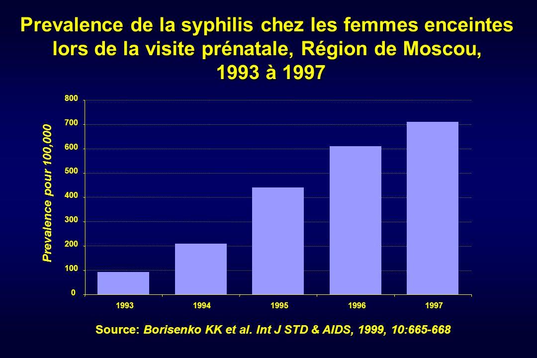 Prevalence de la syphilis chez les femmes enceintes