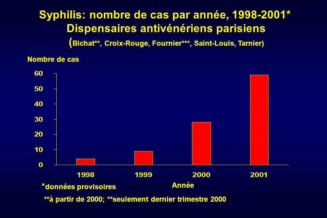 Syphilis: nombre de cas par année, 1998-2001