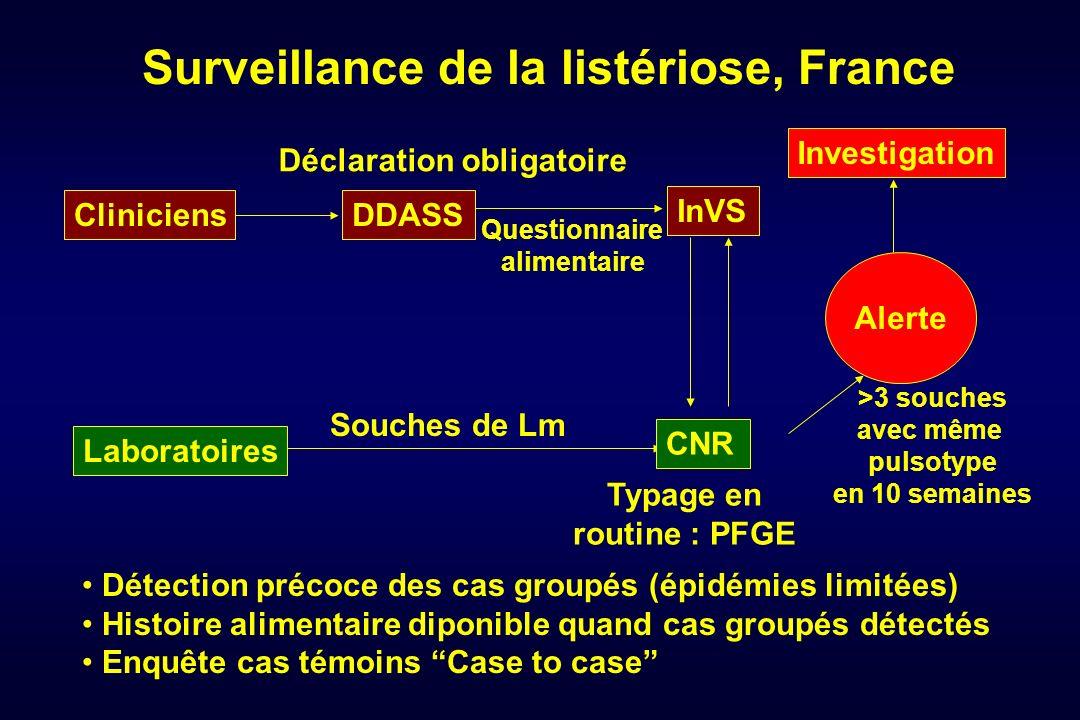 Surveillance de la listériose, France Questionnaire alimentaire