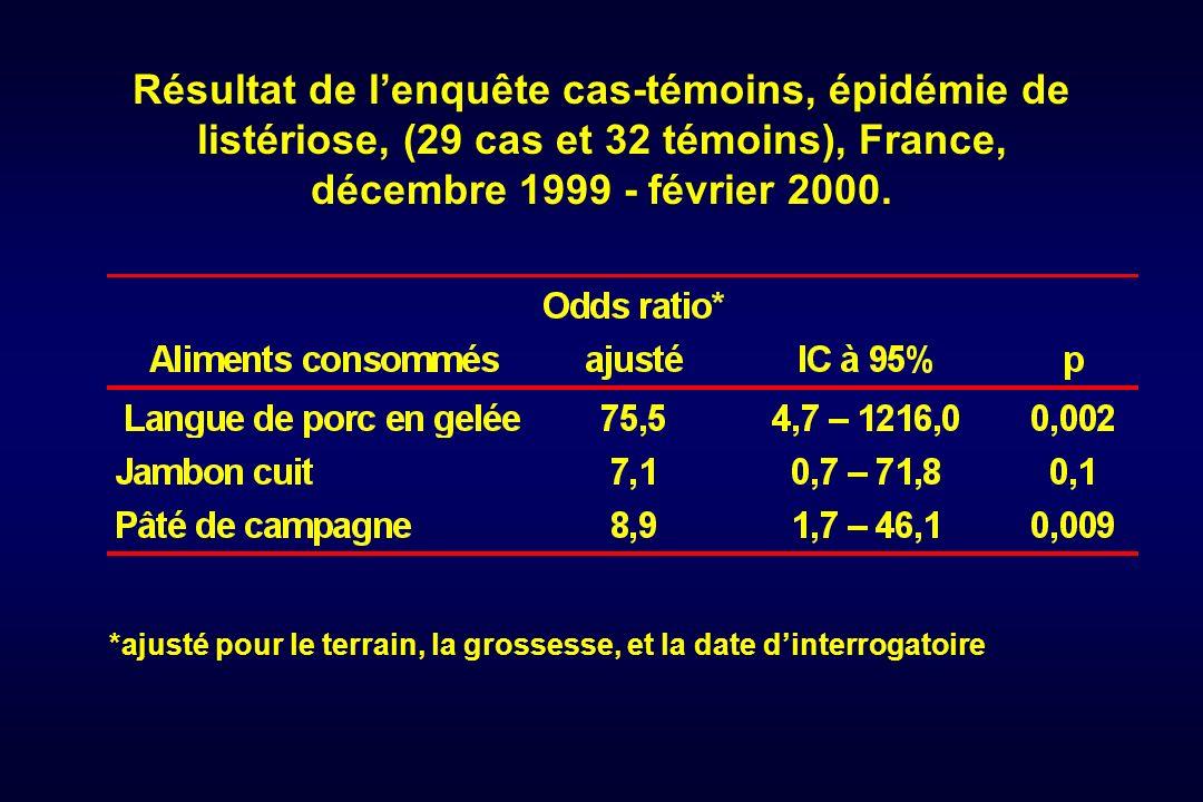 Résultat de l'enquête cas-témoins, épidémie de listériose, (29 cas et 32 témoins), France, décembre 1999 - février 2000.