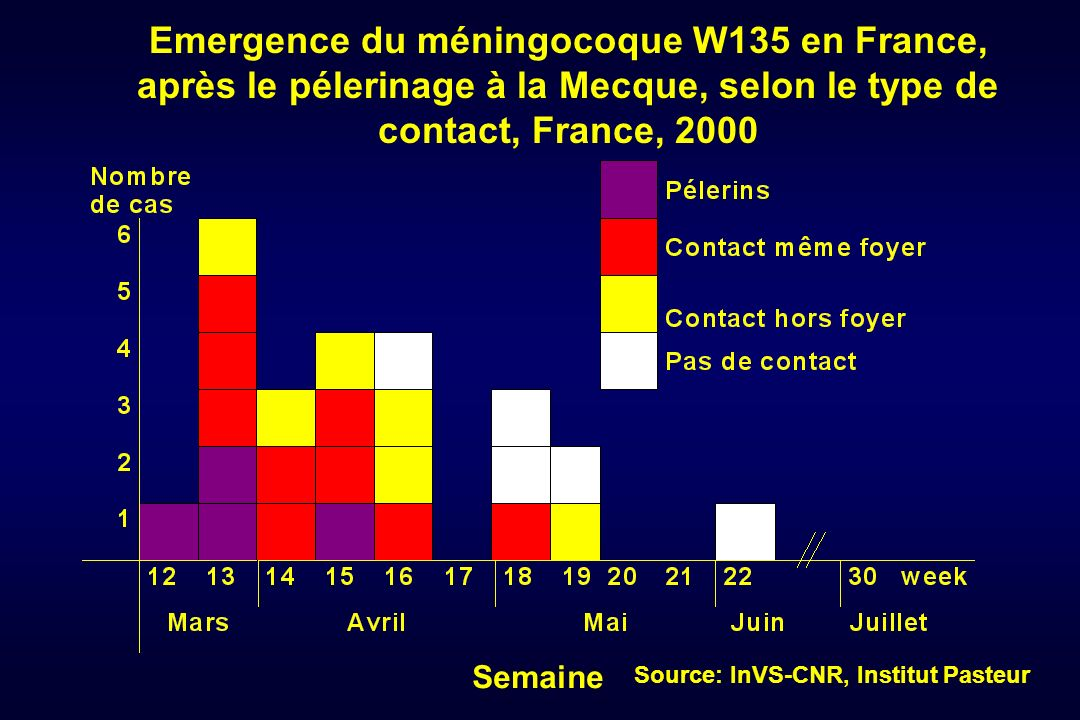Emergence du méningocoque W135 en France, après le pélerinage à la Mecque, selon le type de contact, France, 2000