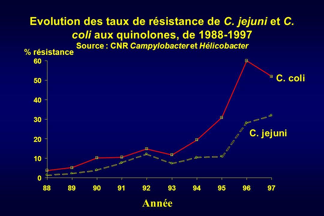 Source : CNR Campylobacter et Hélicobacter