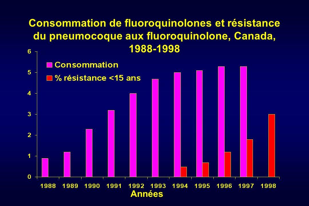 Consommation de fluoroquinolones et résistance du pneumocoque aux fluoroquinolone, Canada, 1988-1998