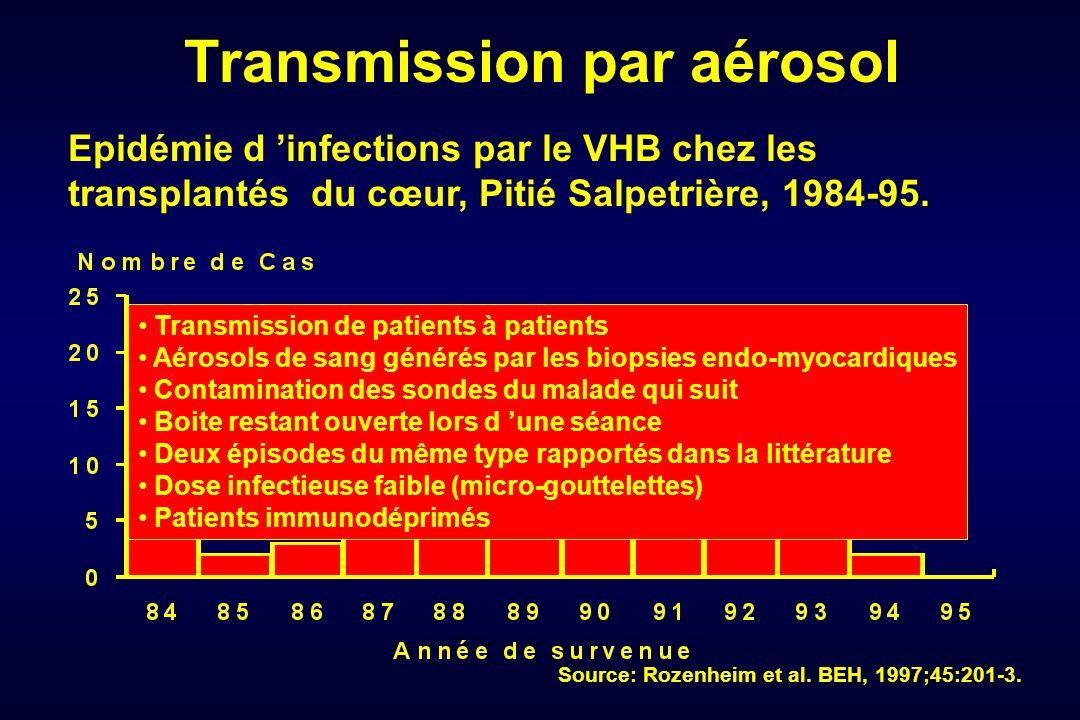 Transmission par aérosol