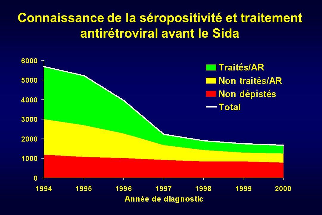 Connaissance de la séropositivité et traitement antirétroviral avant le Sida