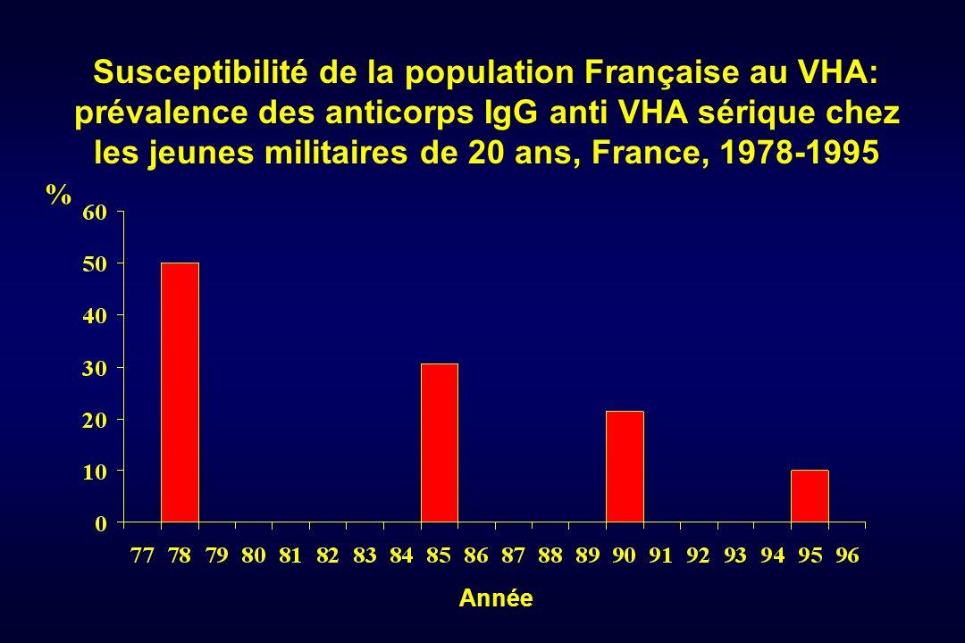 Susceptibilité de la population Française au VHA: prévalence des anticorps IgG anti VHA sérique chez les jeunes militaires de 20 ans, France, 1978-1995