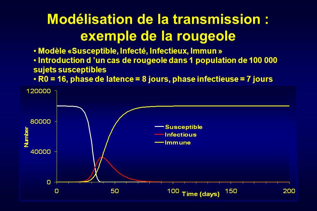 Modélisation de la transmission : exemple de la rougeole