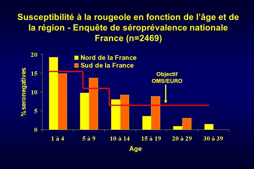 Susceptibilité à la rougeole en fonction de l'âge et de la région - Enquête de séroprévalence nationale France (n=2469)