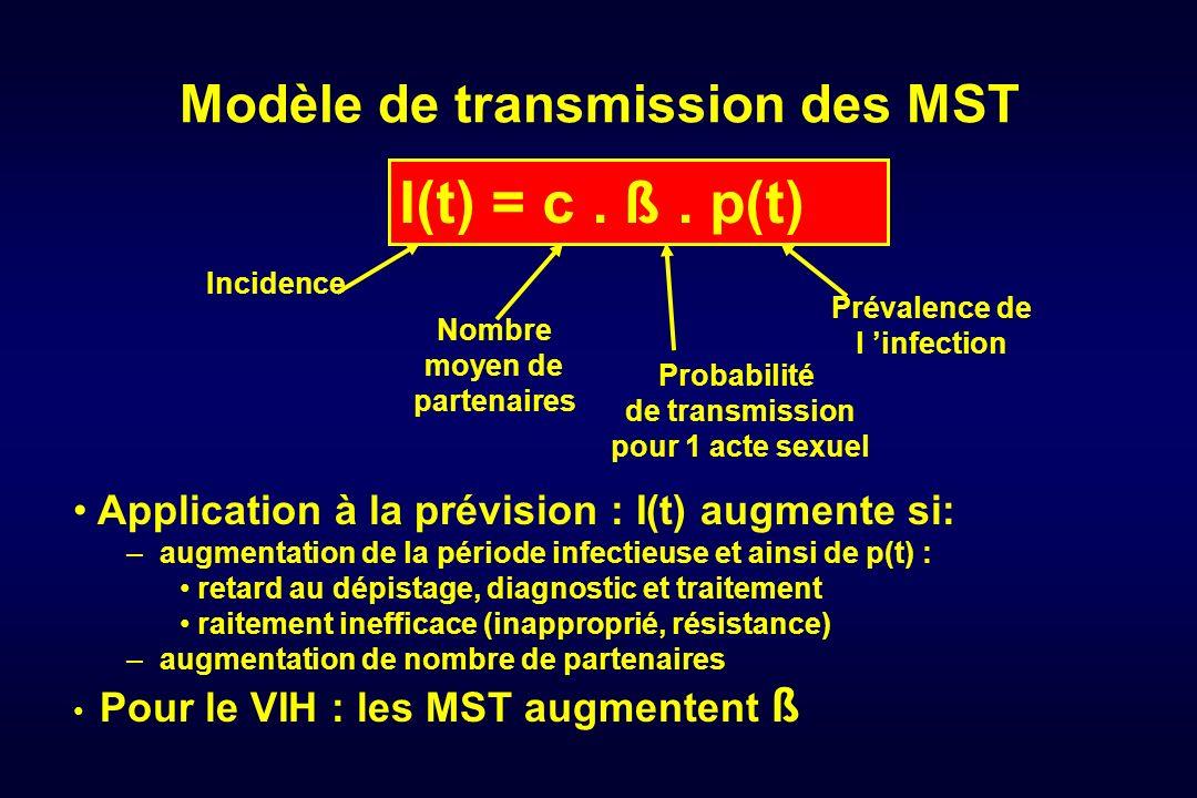 Modèle de transmission des MST