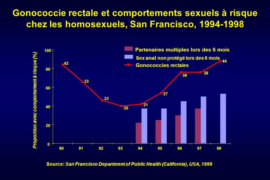 Gonococcie rectale et comportements sexuels à risque