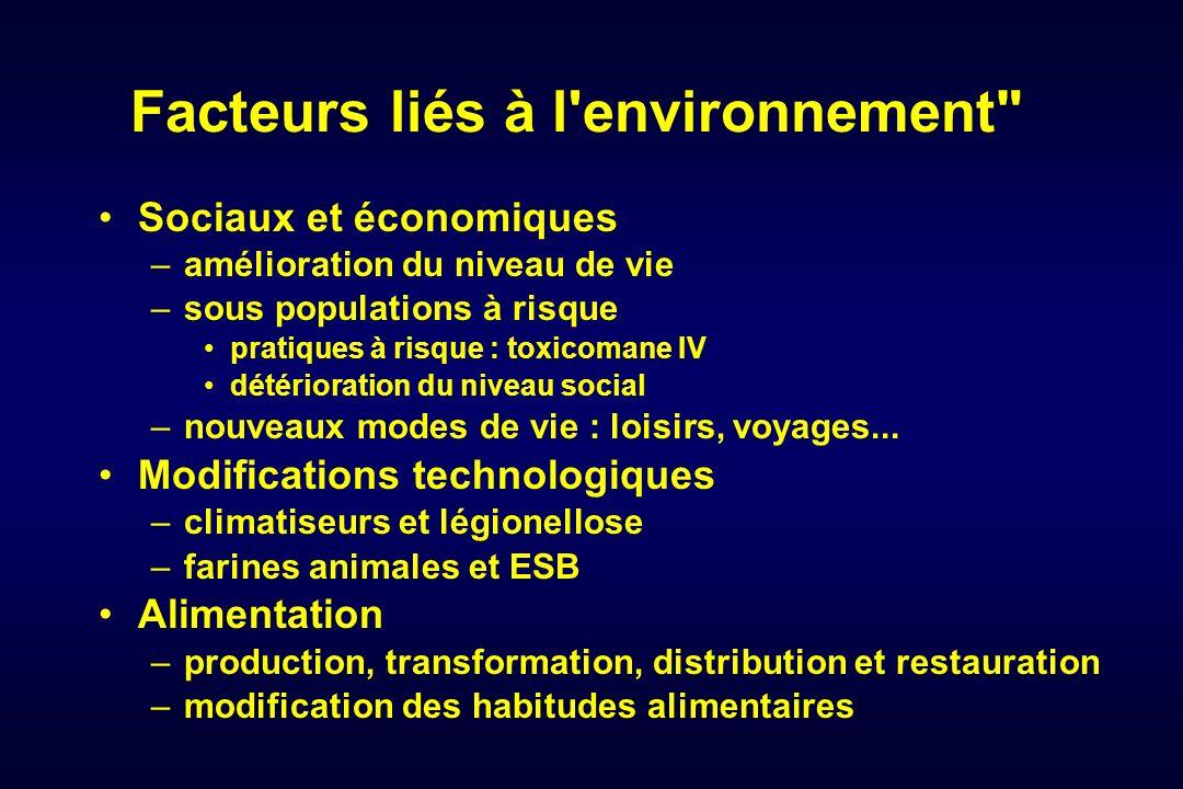 Facteurs liés à l environnement
