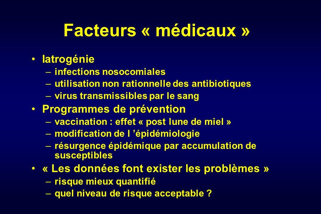 Facteurs « médicaux » Iatrogénie Programmes de prévention